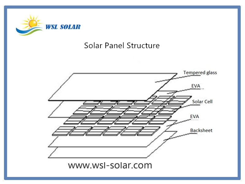 What's the Construction of a Small Custom Solar Panel?